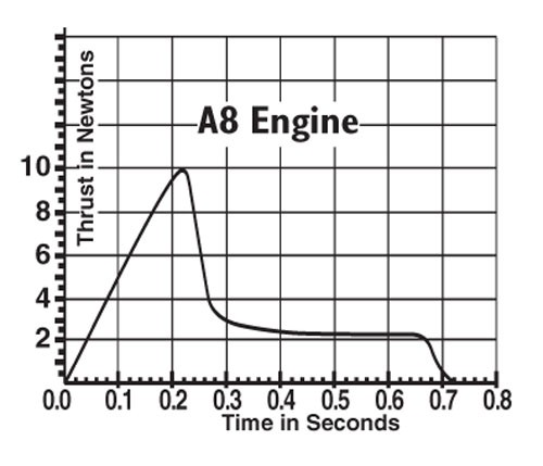 a8-5 engines thrust curve