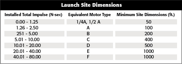 Launch Site Dimensions