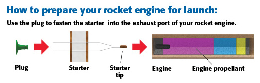 Rocket Engines Come In Diffe Sizes And Are Used To Propel Sized Model Rockets See The Performance Engine Chart For More