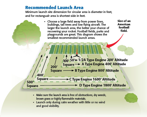 Recommended Launch Area